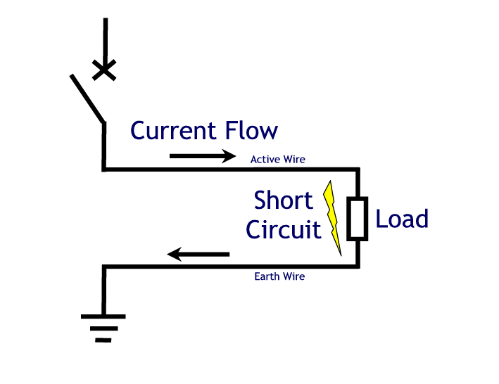 impedanta de bucla scurtcircuit
