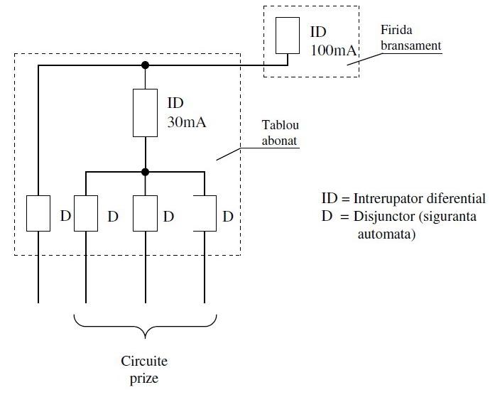 testarea protectiilor diferentiale DDR RCD